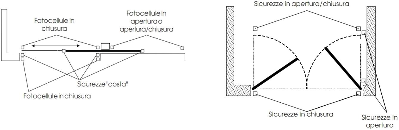 Schema Collegamento Fotocellule Bft : Schema collegamento fotocellule came sostituire le